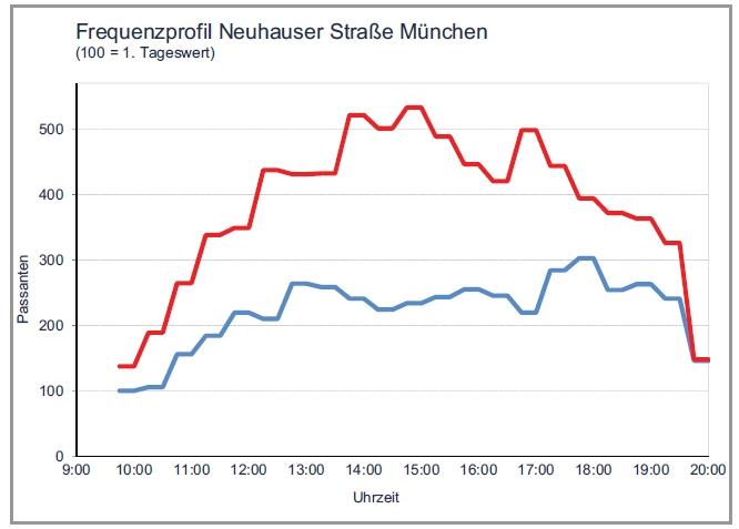 Cover zu Bluten deutsche Innenstädte aus oder sind die Frequenzverluste ein methodischer Irrtum?