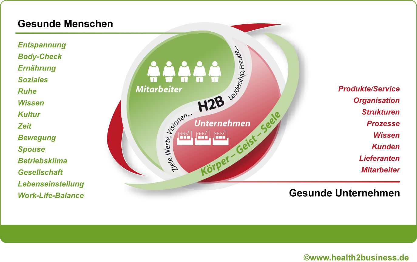 Cover zu Die H2B-Strategie