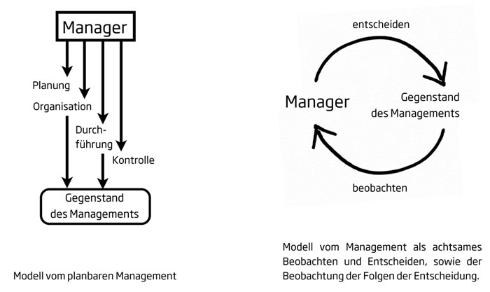 Cover zu Management ohne Kontrollzwang