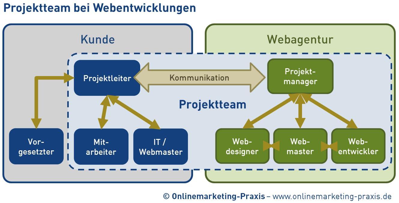 Cover zu Projektmanagement in der Webentwicklung