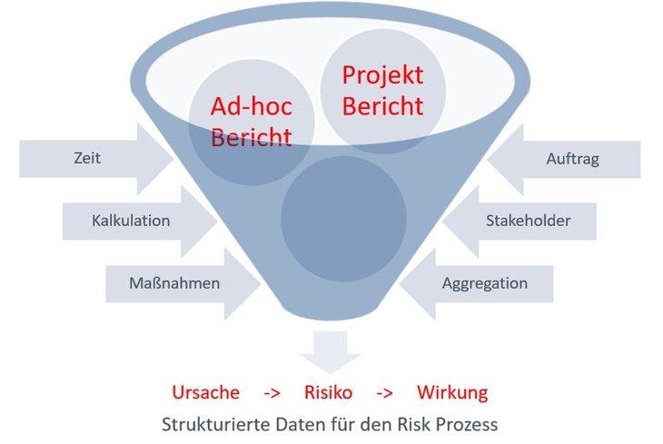 Cover zu Die Risiko-Mühle - eine Arbeitsanleitung zur Trennung der Spreu vom Weizen nach der Risikoidentifikation