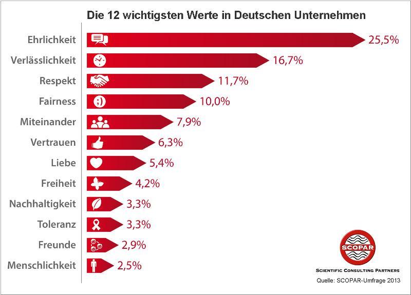 """Cover zu 2013 Studienergebnisse """"Werte, Ethik und Moral in deutschen Unternehmen"""""""