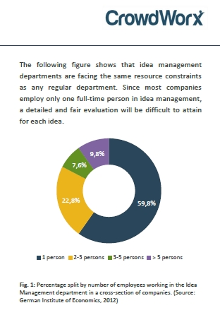 Cover zu Königsdisziplin in der Innovation: Flop-Raten reduzieren und Innovationserfolge maximieren